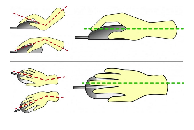 Correct position for the wrist when holding a computer mouse